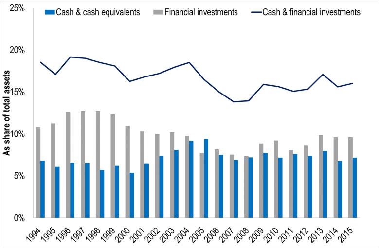 cash and fin inv